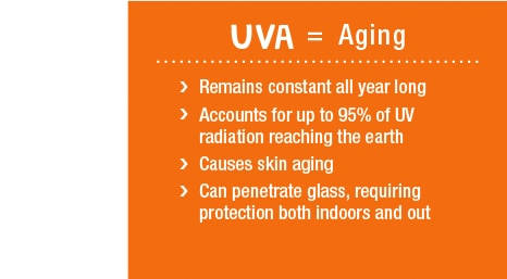 UVA=Aging and accounts for up to 95% of UV radiation reaching the earth.