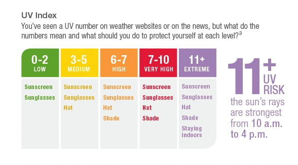 UV Index. The sun's rays are strongest from 10 a.m. to 4 p.m.