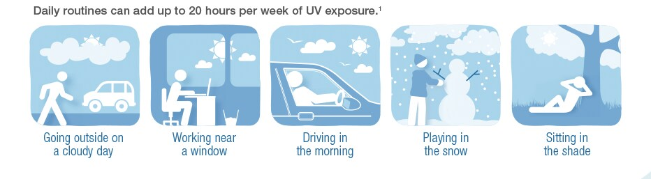 Daily routines can add up to 20 hours per week of UV exposure.(1)