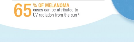 65% of melanoma cases can be attributed to UV radiation from the sun.(9)