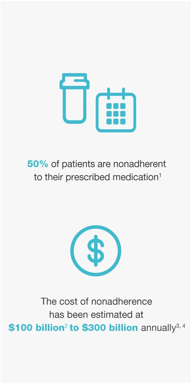 50% of patients are nonadherent to their prescribed medication.(1) | The cost of nonadherence has been estimated at $100 billion(2) to $300 billion annually(3,4)