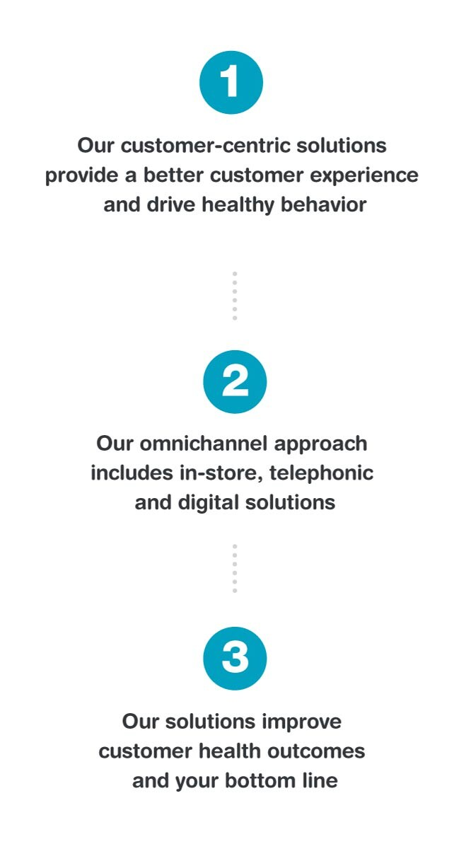 1. Our customer-centric solutions provide a better customer experience and drive healthy behavior. 2. Our omnichannel approach includes in-store, telephonic and digital solutions. 3. Our solutions improve customer health outcomes and your bottom line.