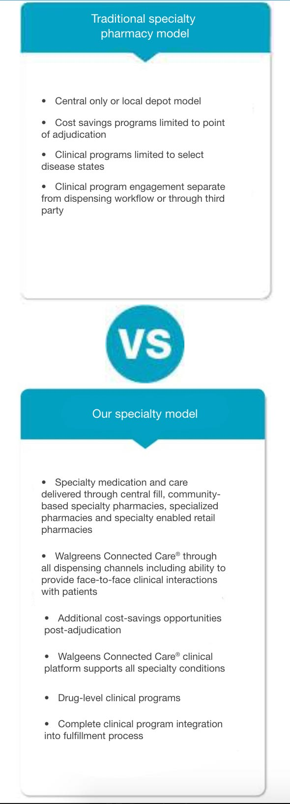 Traditional specialty pharmacy model vs Our specialty model