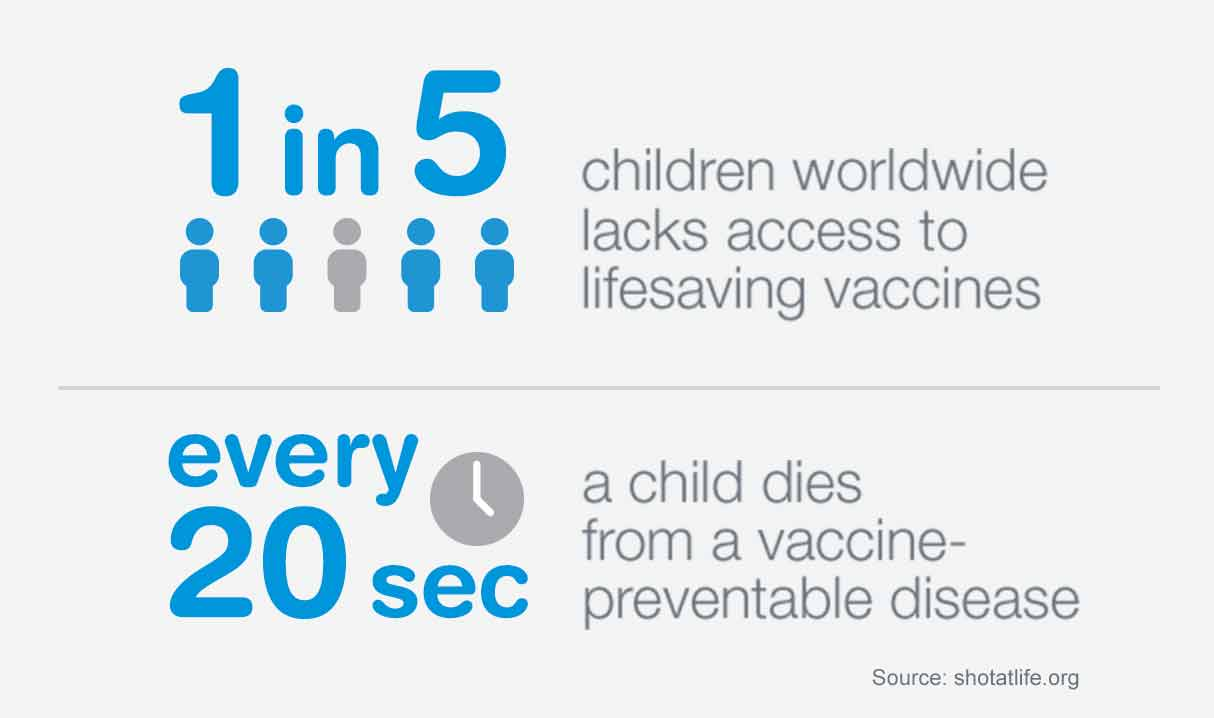 1 in 5 children worldwide lacks access to lifesaving vaccines. Every 20 seconds a child dies from a vaccine-preventable disease. Source: shotatlife.org.