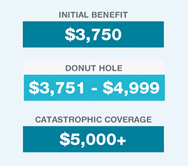Initial Benefit $3,750. Donut Hole $3,751 - $4,999. Catastrophic Coverage $5,000+.