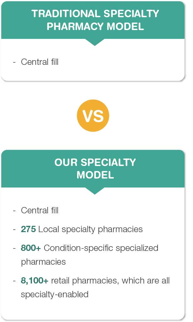 Multi-channel specialty model that supports clients and patients