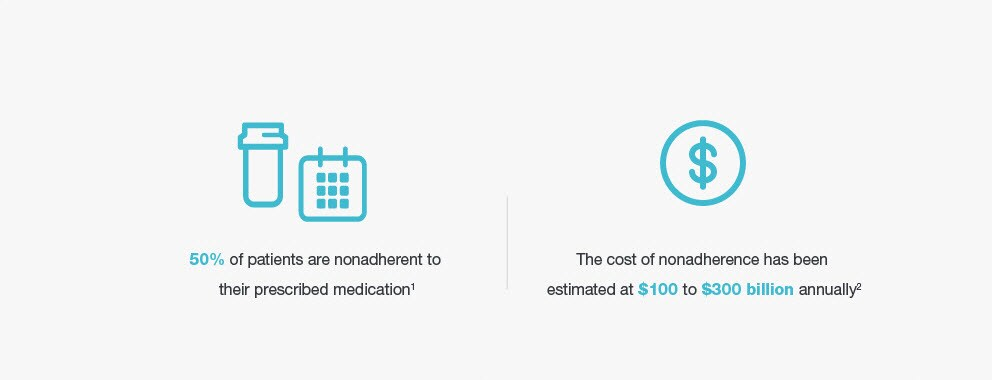 50% of patients are nonadherent to their prescribed medication.(1) | The cost of non adherence ahs been estimated at $100 to $300 billion annually.(2)