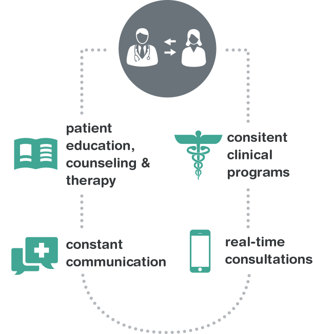 Walgreens Connected Care<sup>&reg;</sup> supports clinical goals and increases adherence