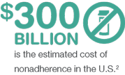 $300 billion is the estimated cost of nonadherence in the U.S. 2