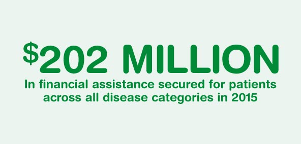 $202 MILLION In financial assistance secured for patients across all disease categories in 2015