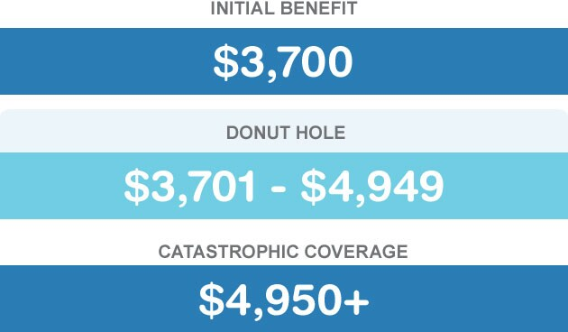 Initial Benefit $3,700. Donut Hole $3,701 - $4,949. Catastrophic Coverage $4,950+.
