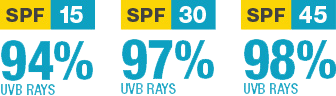 SPF 15 blocks 94% of UVB rays. SPF 30 blocks 97% of UVB ray. SPF 45 blocks 98% of UVB rays.