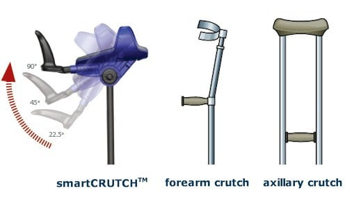 Compare smartCRUTCH to regular crutches